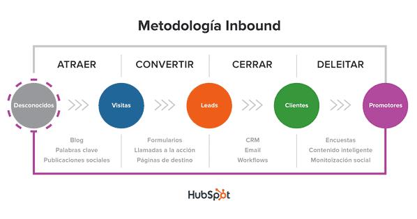 metodologia-inbound