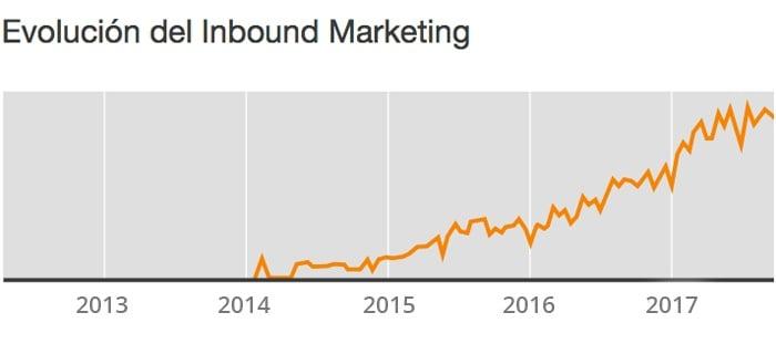 evolucion-inbound-marketing