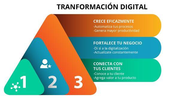 importancia-de -la-tranformacion-digital